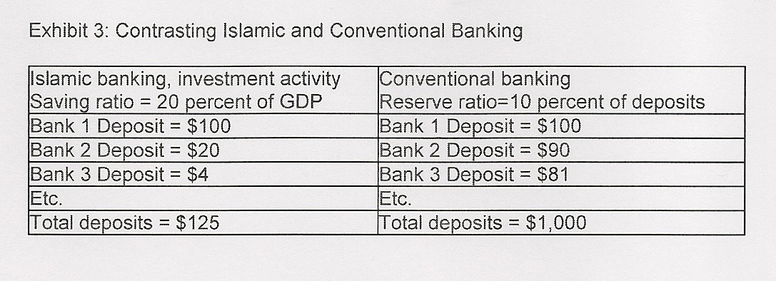 What is Islamic economics | islamic-banking com